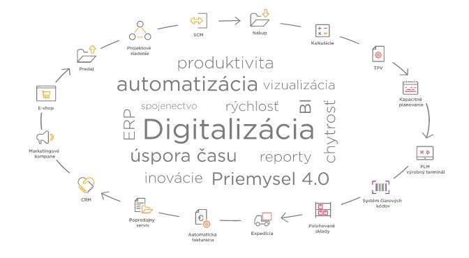 abitec_digitalizacia